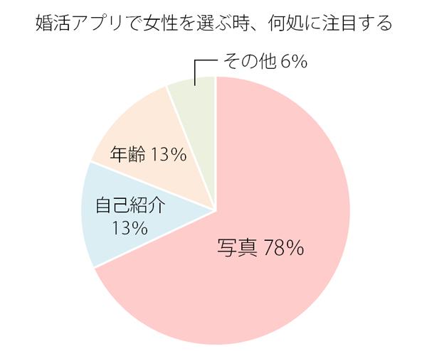 婚活アプリで女性を選ぶ基準(グラフ)