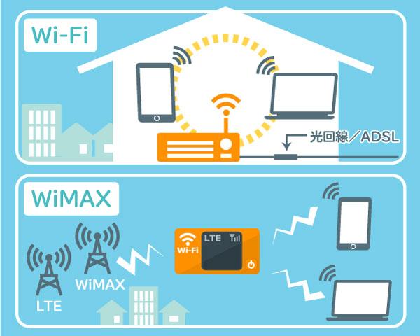 WiMAXとWi-Fiの違い