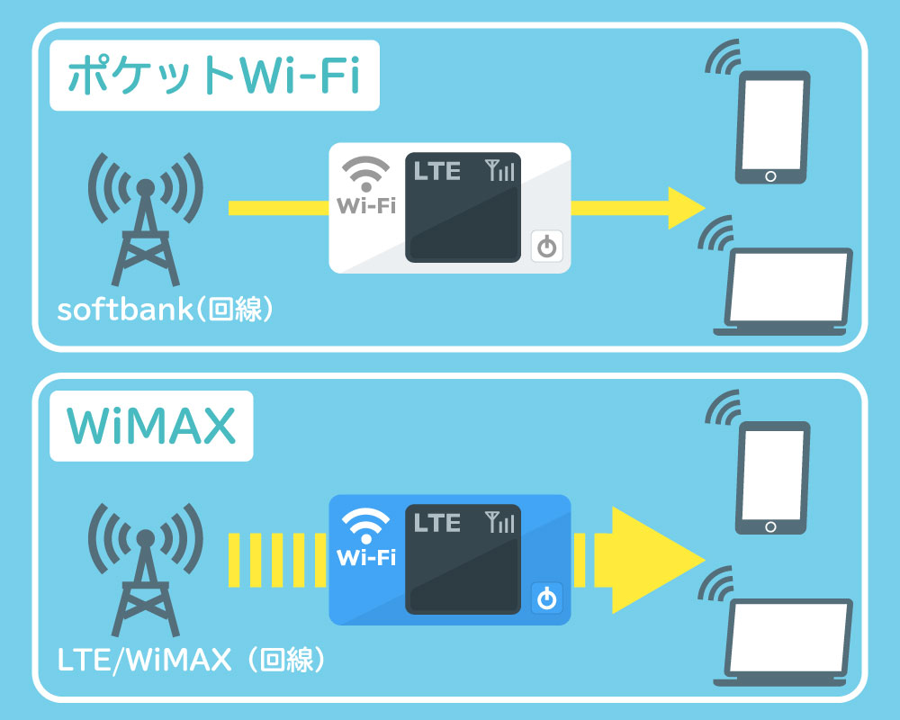 WiMAXとポケットWi-Fiの違い