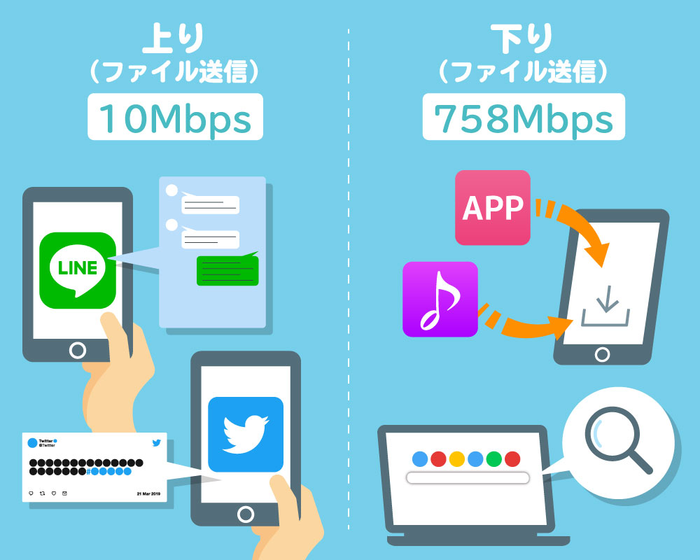 WiMAXの通信速度