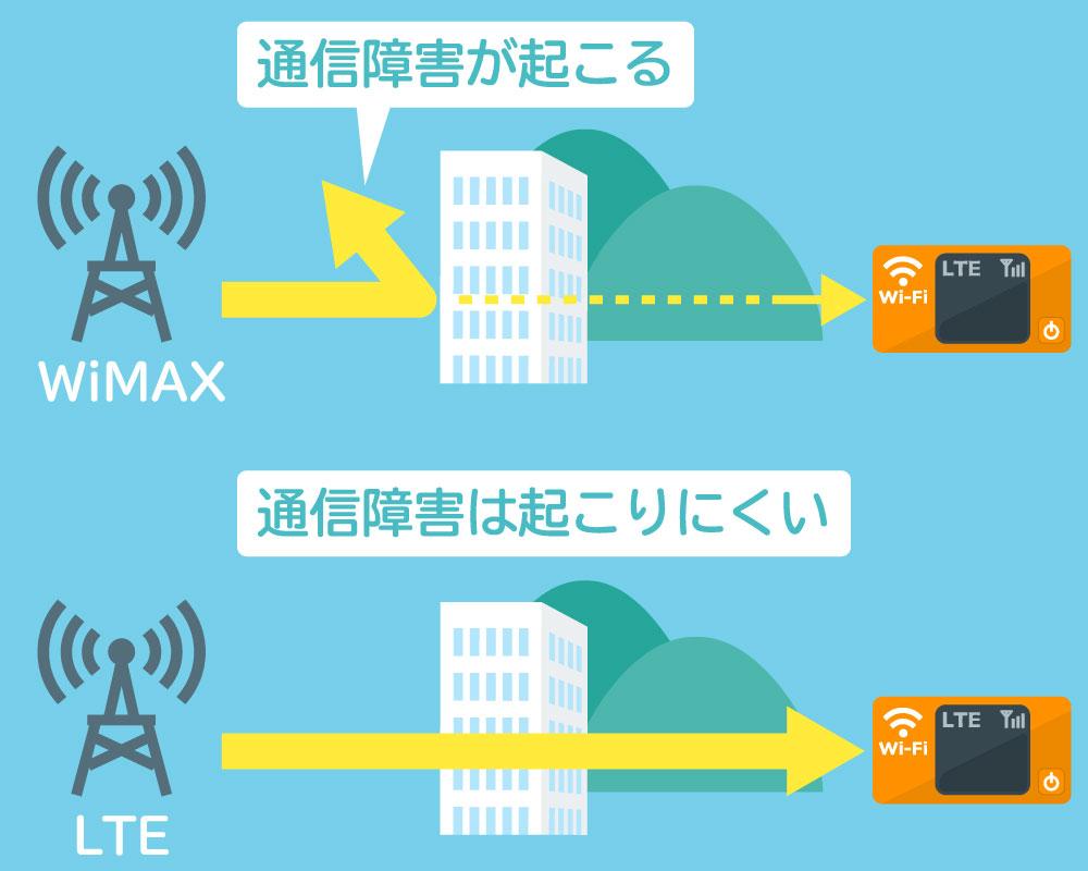 WiMAXの通信障害