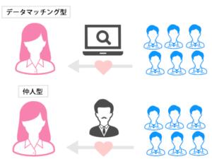 データマッチング型と仲人型