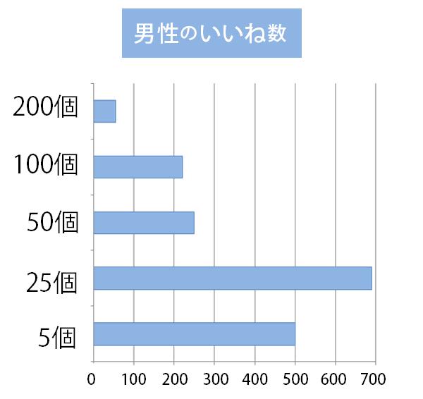 Omiaiを利用する男性の平均「いいね数」