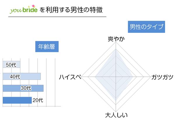 ユーブライドを利用する男性ユーザーの特徴
