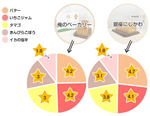 各種ディップの食べ比べ結果発表!